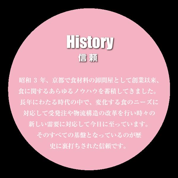 3つの強み・概説:信頼・History:昭和3年、京都で食材料の卸問屋として創業以来、食に関するあらゆるノウハウを蓄積してきました。長年にわたる時代の中で、変化する食のニーズに対応して受発注や物流構造の改革お行い時々の新しい需要に対応して今日に至っています。そのすべての基盤となっているのが歴史に裏打ちされた信頼です。:休まない流通・Network:90年の間に生活様式の中でも食生活が変化し、特に外食産業は規模・種類・業態のすべてが激変しました。そこに求められる商品の開発や365日休まない受発注と物流システムなど様々な要件を満たしたシステムを構築しています。少量・多品目を早く確実にお届けするサービスは大好評をいただいています。:新たなチャレンジ・Challenge:昔ながらの食品流通の枠を遥かに超えた私共のチャレンジとして現在「病院・介護給食」の提供に取り組んでいます。高齢化が進む社会環境に応じ、安全性はもちろん個々の病状や健康状態に対応した食の提供はますます重要になります。私共は食を通じてヘルスケアの分野でも社会に貢献してまいります。