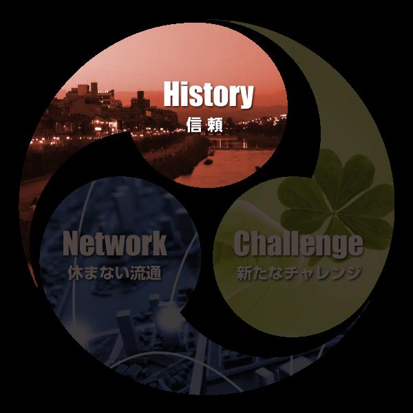 3つの強み:1)およそ90年前、昭和3年の創業以来・2)京都の雅やかで繊細な食文化支えてきた歴史・3)その信頼の積み重ねが私たちの基盤です・4)時代の流れとともに食文化も様変わりします・5)365日休まない受発注と物流サービスの実現は・6)外食産業へ食材供給の課題を解決しました・7)さらに高齢化進む中で病院・介護給食への挑戦は・8)医療・健康への貢献に結びつきました・9)今後も多様なニーズに対応し、食の未来を開きます・10)大和商工株式会社